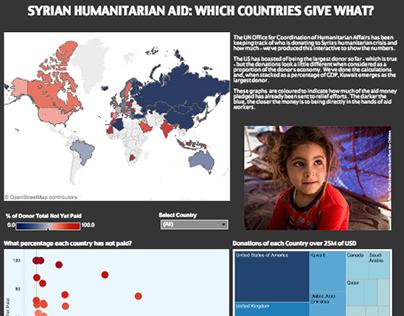 Syrian Humanitarian Aid Infography