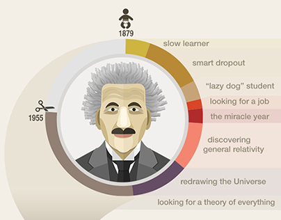 How Albert Einstein Started - Infographic on Behance
