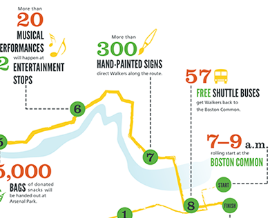 Walk for Hunger Infographic