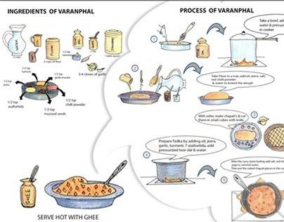 Info Graphic - Recipe
