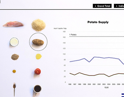 Food Supply in the Middle East Data Viz
