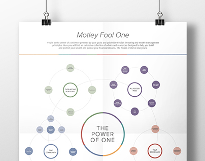 Motley Fool One Stock Advisor Welcome Kit