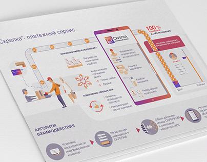 """Skrepka"" - payment service | infographic"