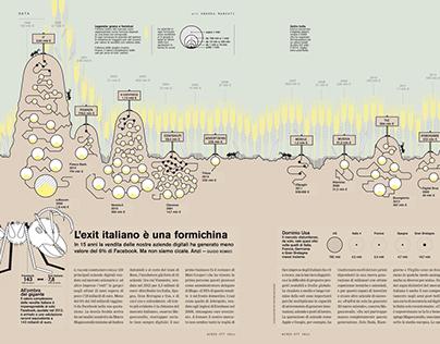 Wired - L'exit Italiano è una formichina