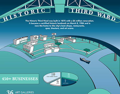 Third Ward Inforgraphic