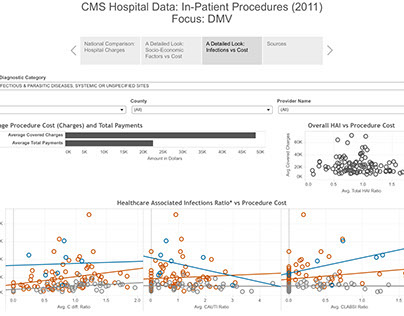 CMS Hospital Price Difference Analysis