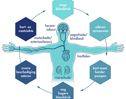 Care by Nature - Hoge bloeddruk