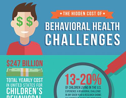 Hidden Cost of Behavioral Health Infographic