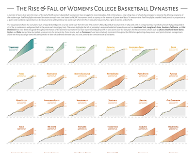 The Rise & Fall of Women's Basketball Dynasties