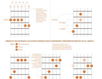 Relation between five common guitar chord shapes