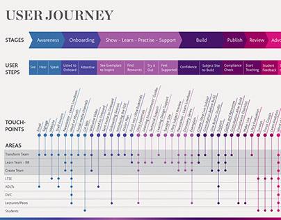 Service Design - User Journey