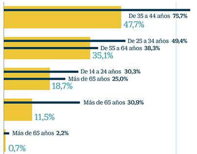 Hábitos de lectura en España. Perfil del lector