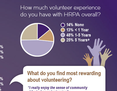 HRPA - Infographic on Volunteer Experience Survey