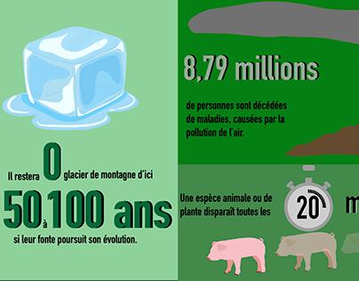 Infographie sur l'écologie