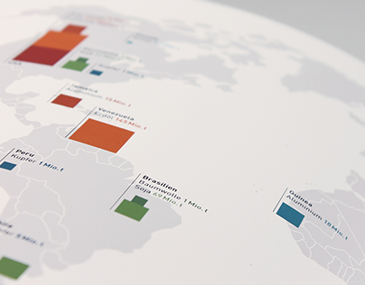 World Trade, Raw Material Cotton