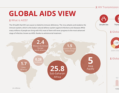 Global AIDS View_Infographics
