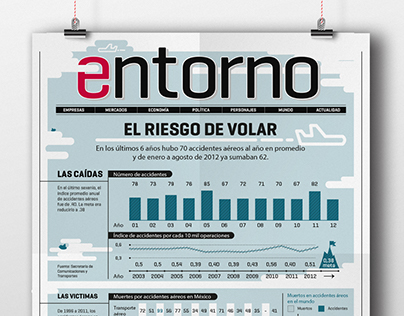 Expansion Magazine - Infographic for Section Entorno