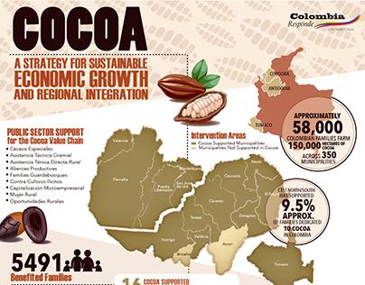 INFOGRAPHYC OF COCOA/ INFOGRAFÍA CACAO