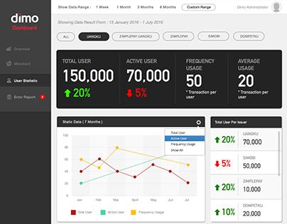 Dimo Statistic Monitoring Dashboard