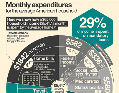 Where do your taxes really go? – Infographic