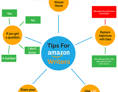 Tips for Amazon Writers