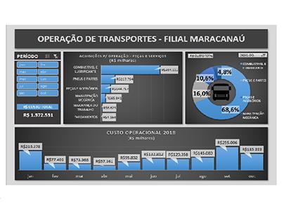 Dashboard de Custo de Transporte