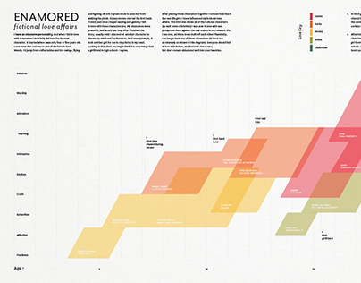 Enamored Biodiagram