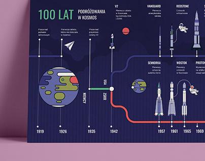 100 lat - Infografika