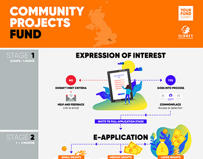 Community Projects Fund, Surrey County Council