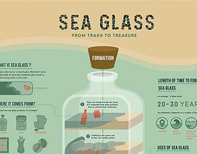 Sea glass Infographics