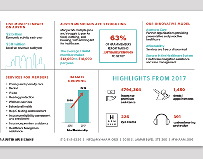 Health Alliance for Austin Musicians Infographic
