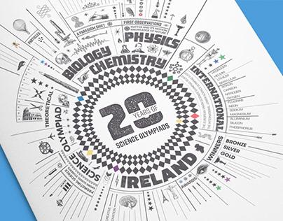 Twenty Years of Science Olympiads