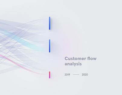 Flow Analysis tool for CI platform