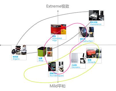 产品造型趋势与解读(范例)