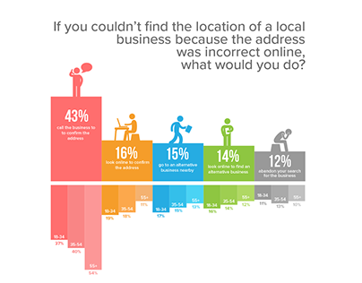 Local Search Trust Infographic