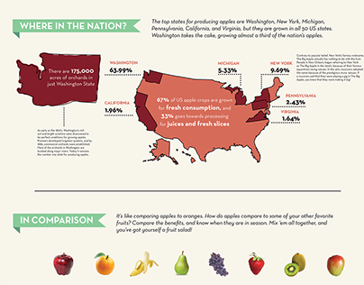 An Apple a Day: Infographic Design