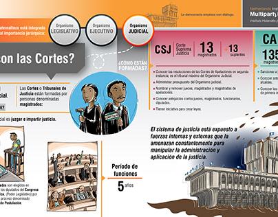 NIMD Guatemala - Infografías Comisiones de Postulación