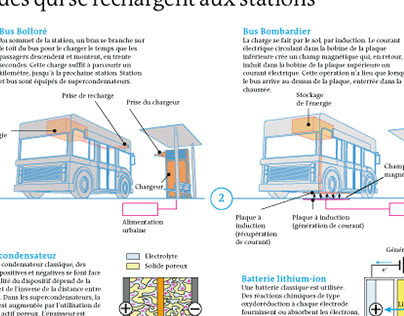 Infographie Science