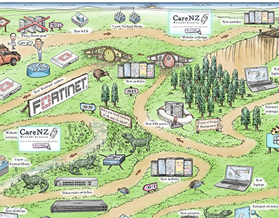 Five Year Road Map for IT dept. CareNZ, NZ.