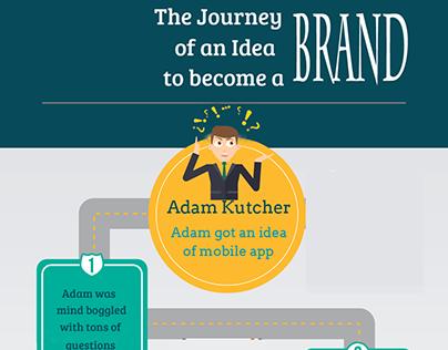 Got a #Mobile #Application Idea? Now what?