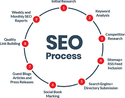 How to Select The Best SEO Company in Delhi NCR?