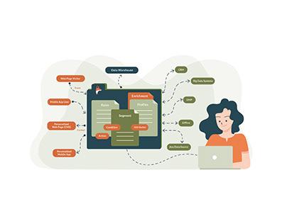 A Customer Experience Service/Website Illustration