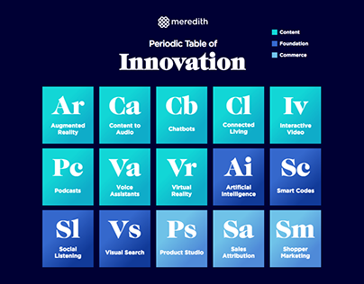 Periodic Table of Innovation