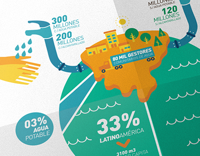 Acces to Drinkable Water · INFOGRAPHIC