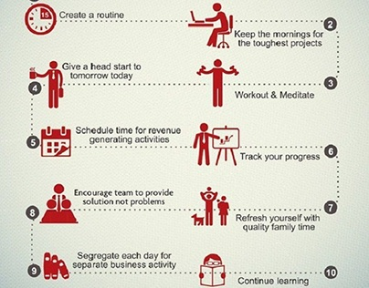 Do You Know The Habits Of Successful Entrepreneur?