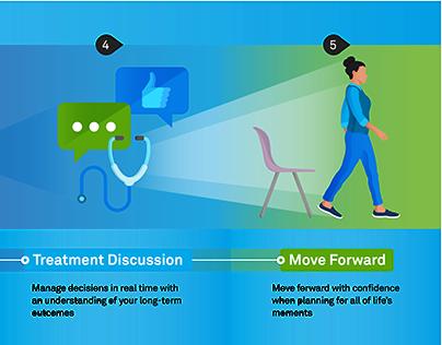Cancer Treatment Procedures