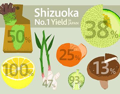 Shizuoka No.1 Yield
