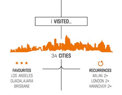 My Travel Graphic 2014