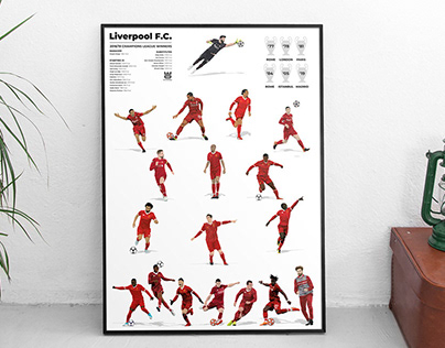 Liverpool 2018/19 x European Cup Winning Kits A2 Print.