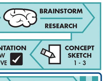 UC Davis : Graphic Services - Production Process